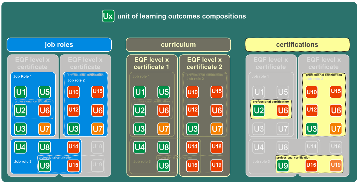 UNITS OF LEARNING